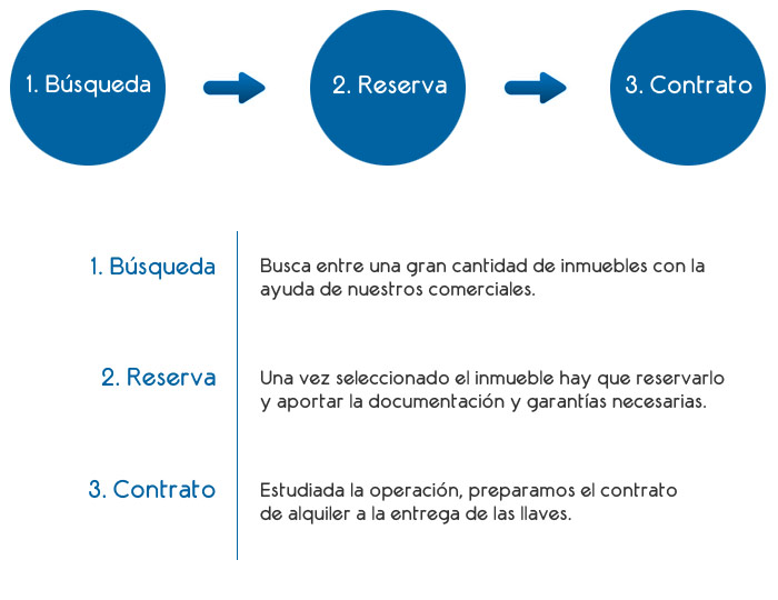 Alquiler de inmuebles en Guadalajara