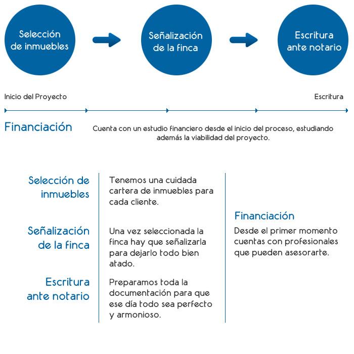 Compra Venta de Inmuebles en Guadalajara